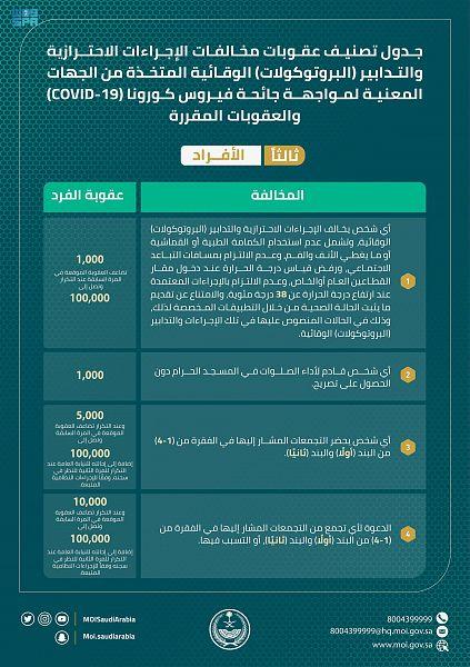 #السعودية | #الداخلية : تعديل جدول تصنيف عقوبات مخالفات #الإجراءات_الاحترازية والتدابير الوقائية لمواجهة #كورونا